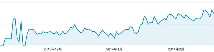 スクリーンショット 2014-02-20 23.23.31